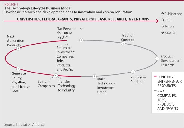 The Technology Lifecycle Business Model