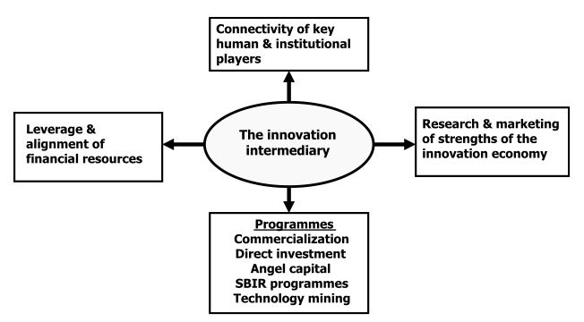 Figure 3 The 21st century innovation intermediary: an operating model for regoinal economies