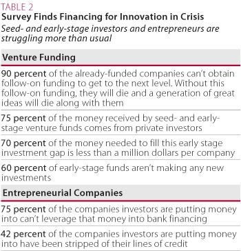 Survey Finds Financing for Innovation in Crisis